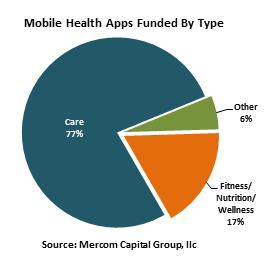Mercom-mHealth-Apps-FundedQ12015