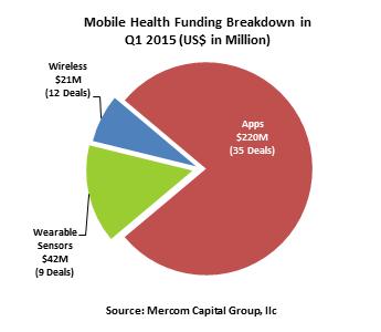 Mercom-mHealth-Funding-byTech-Q12015