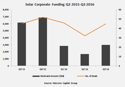 Solar Corporate Funding Q3 2015-Q3 2016
