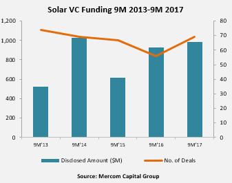 Solar VC Funding 9M 2013-9M 2017