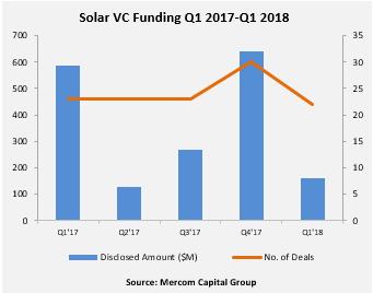 Solar VC Funding Q1 2017-Q1 2018