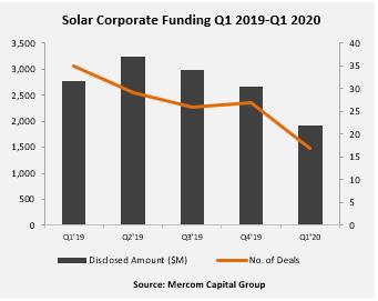 Solar Corporate Funding Q1 2019-Q1 2020