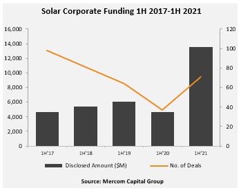 Solar Corporate Funding 1H 2017-1H 2021